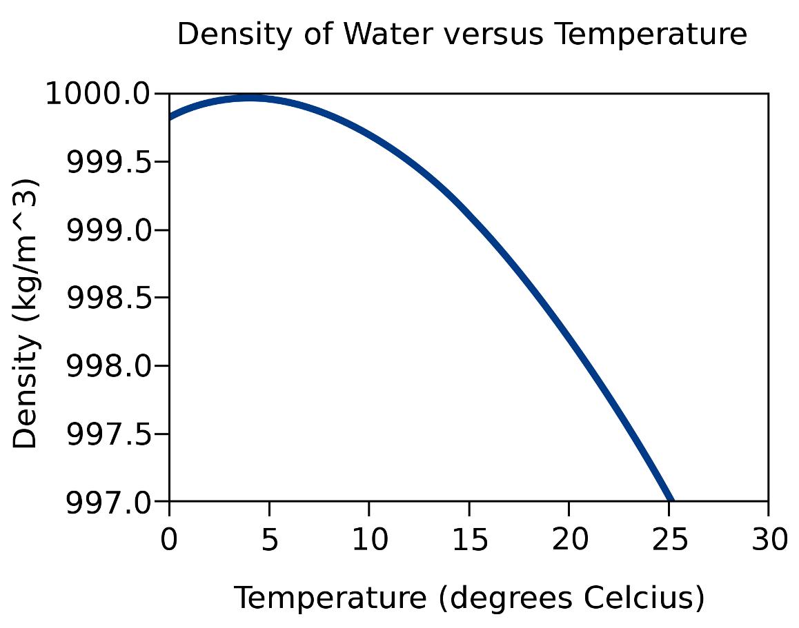 density temperature relationship of water