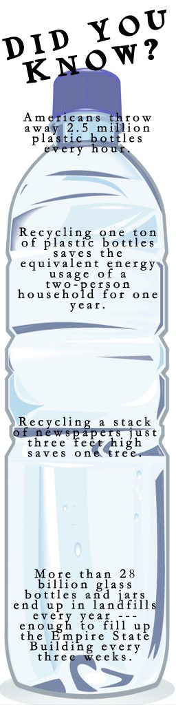 Graphic about recycling