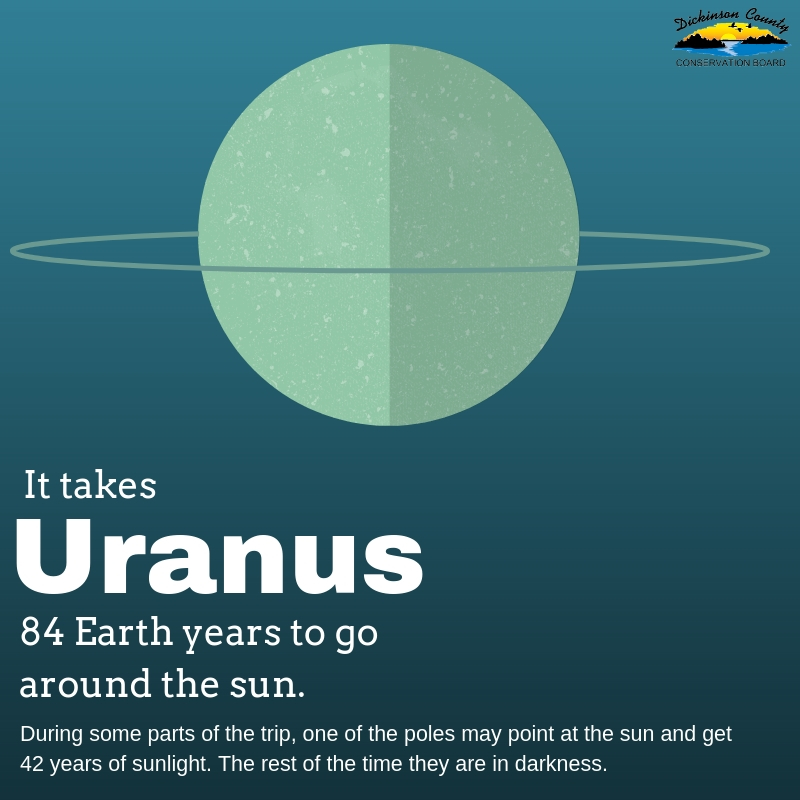 Graphic about Uranus