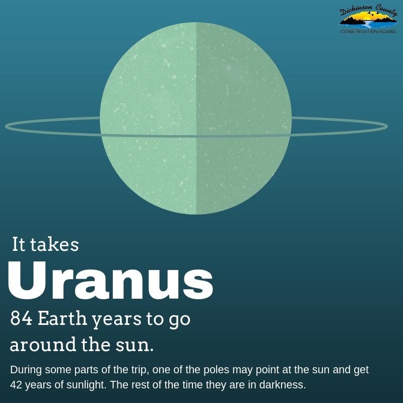 Graphic about Uranus