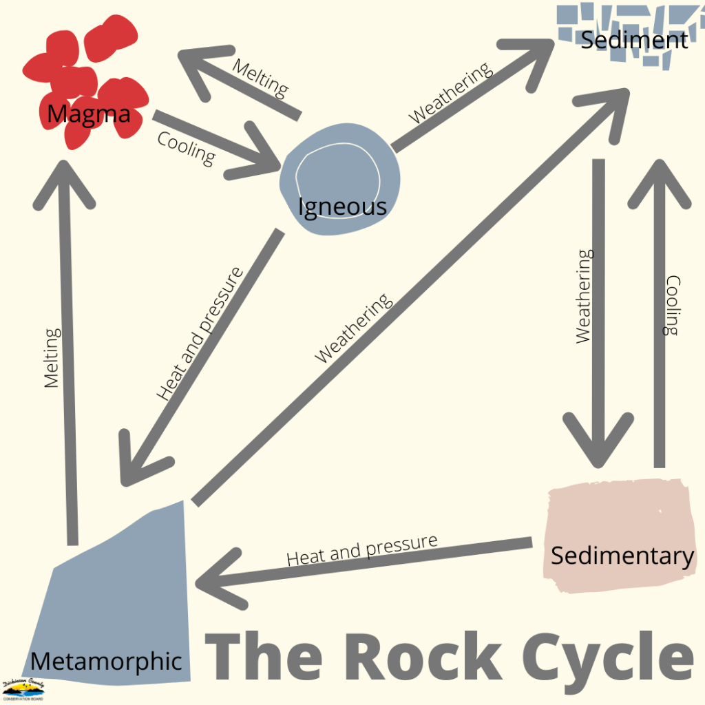 Graphic about rock cycle