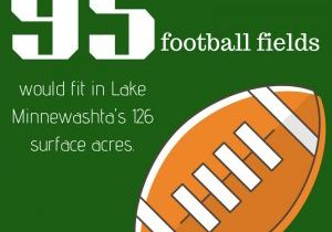 Graphic that says 95 football fields would it in Lake Minnewashta's surface area.
